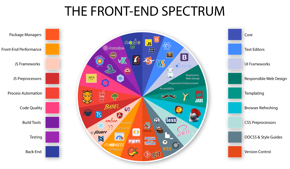I software che Comm.it usa per realizzare portali ed e commerce
