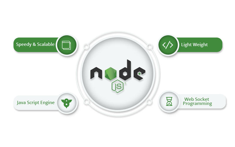 Comm.it realizza portali e-commerce con il Framework NodeJS