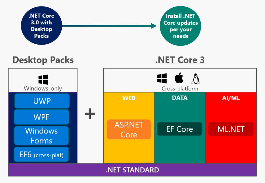 Realizzazione app cross-platform con .NET Core
