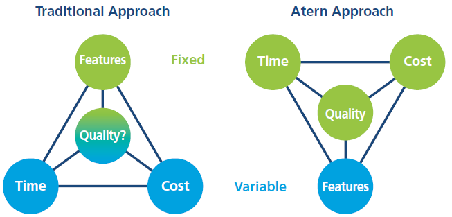 Tradizionale approccio contro approccio con agile